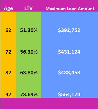 Maximum Reverse Mortgage Loan Amount 2020